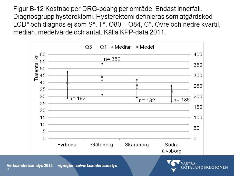 Figur B-12 Kostnad per DRG-poäng per område. Endast innerfall.