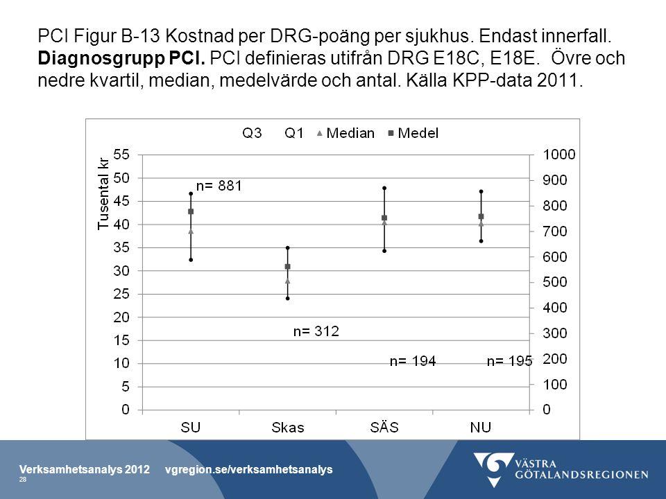 PCI Figur B-13 Kostnad per DRG-poäng per sjukhus. Endast innerfall.