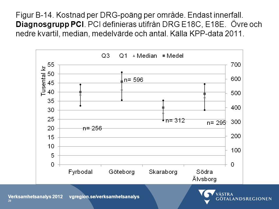 Figur B-14. Kostnad per DRG-poäng per område. Endast innerfall.