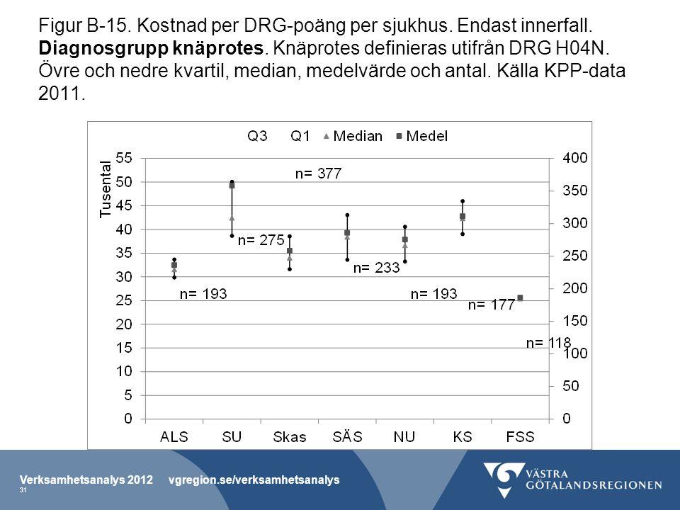 Figur B-15. Kostnad per DRG-poäng per sjukhus. Endast innerfall.
