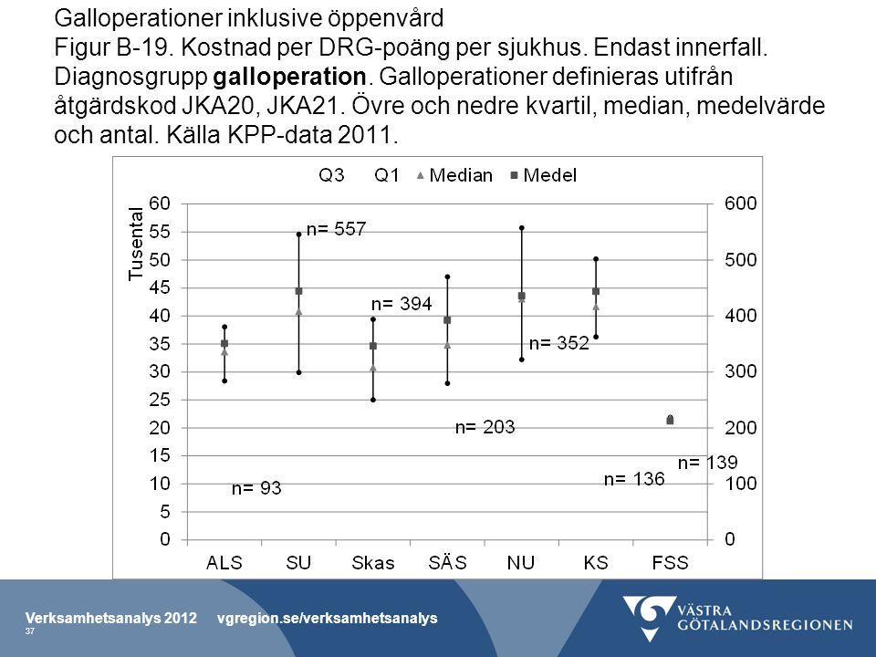 Galloperationer inklusive öppenvård Figur B-19. Kostnad per DRG-poäng per sjukhus.