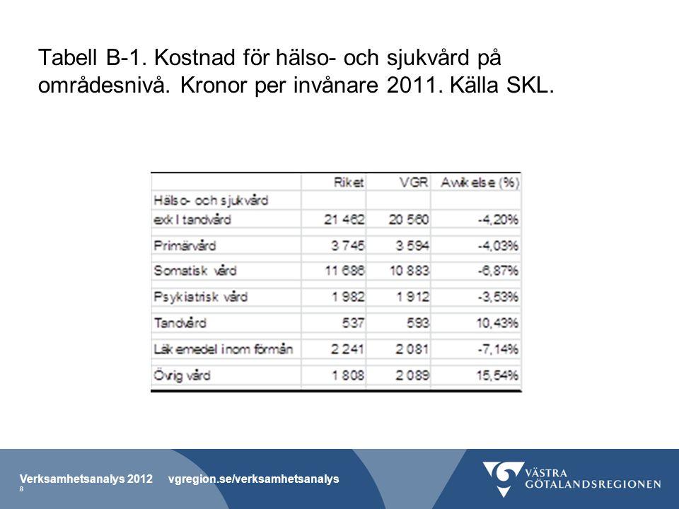 Tabell B-1. Kostnad för hälso- och sjukvård på områdesnivå.