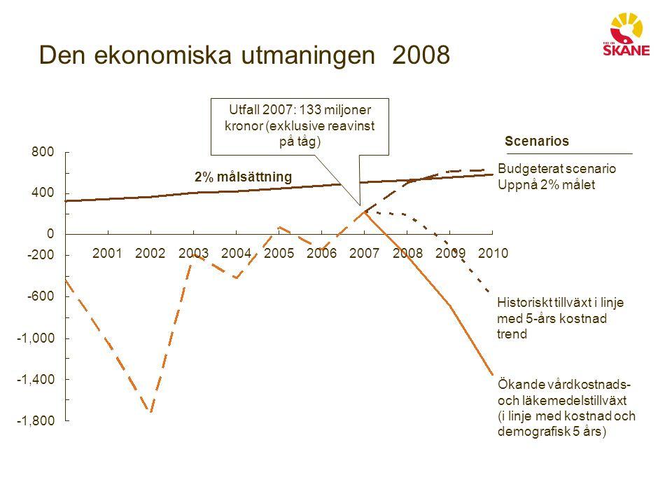 Resultat 145 mkr över budget -1,000 20072006 -600 0 800 -200 -1,800 -1,400 201020052009200120022004 400 20032008 Ökande vårdkostnads- och läkemedelstillväxt (i linje med kostnad och demografisk 5 års) Historiskt tillväxt i linje med 5-års kostnad trend 2% målsättning Budgeterat scenario Uppnå 2% målet Scenarios Utfall 2009: 295 miljoner kronor