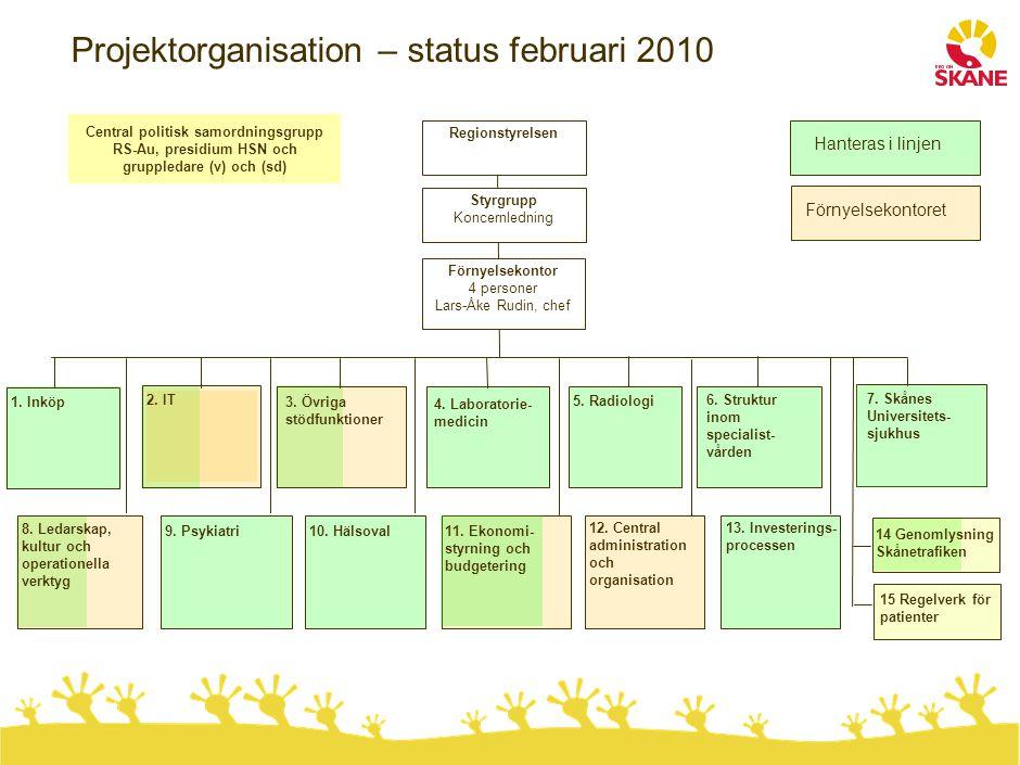 1. Inköp 11. Ekonomi- styrning och budgetering Projektorganisation – status februari 2010 Styrgrupp Koncernledning 2. IT 3. Övriga stödfunktioner Förn