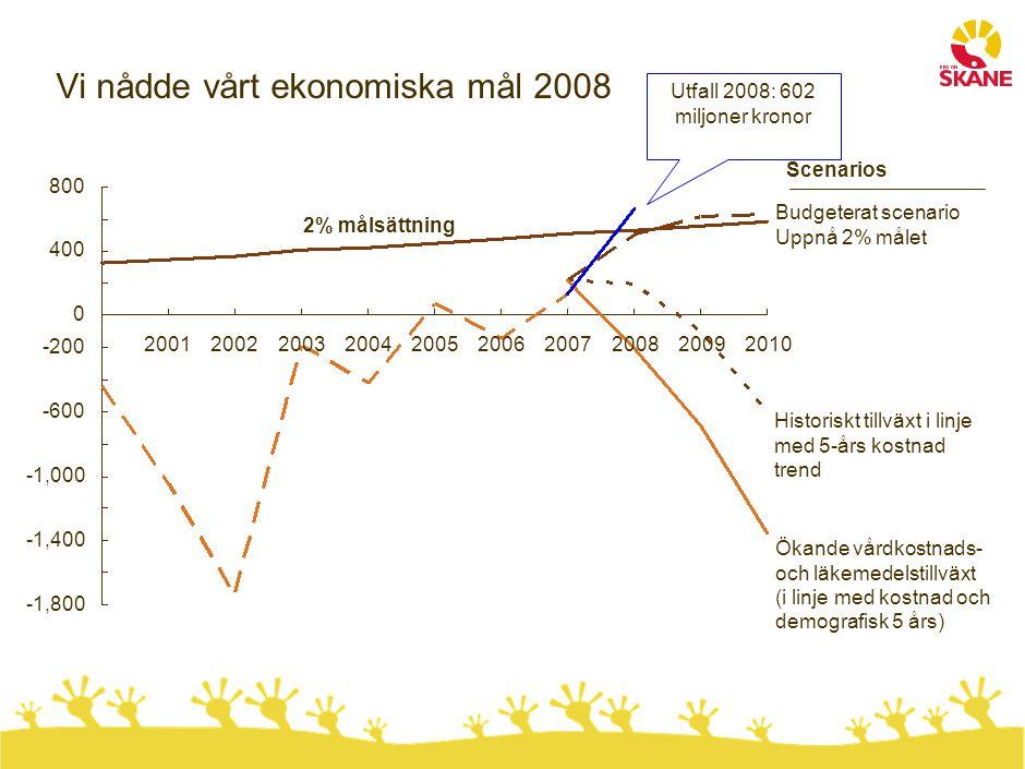 Vi nådde vårt ekonomiska mål 2008 -1,000 20072006 -600 0 800 -200 -1,800 -1,400 201020052009200120022004 400 20032008 Ökande vårdkostnads- och läkemed