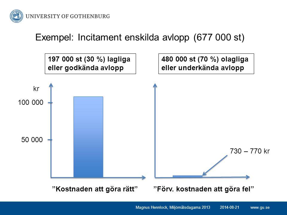 www.gu.se2014-08-21Magnus Hennlock, Miljömålsdagarna 2013 480 000 st (70 %) olagliga eller underkända avlopp 197 000 st (30 %) lagliga eller godkända avlopp 50 000 100 000 Kostnaden att göra rätt Förv.
