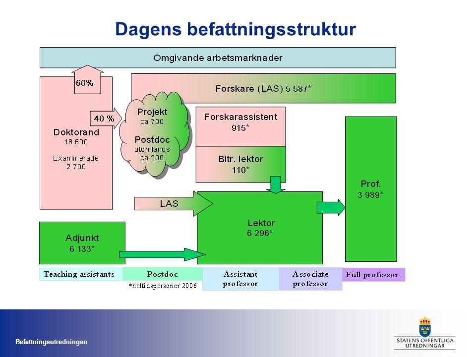 Befattningsutredningen Dagens befattningsstruktur