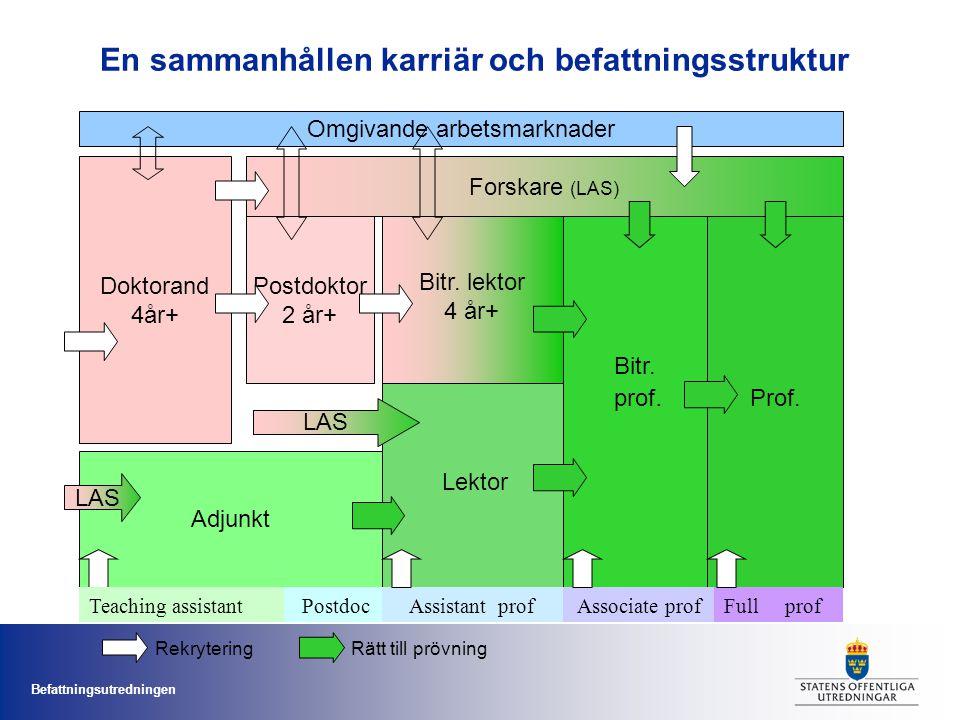 Befattningsutredningen En sammanhållen karriär och befattningsstruktur Doktorand 4år+ Prof. Lektor Bitr. lektor 4 år+ Postdoktor 2 år+ Bitr. prof. For