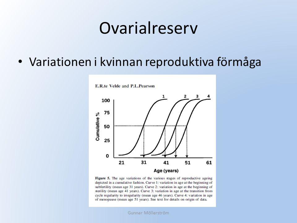 Ovarialreserv Variationen i kvinnan reproduktiva förmåga Gunnar Möllerström