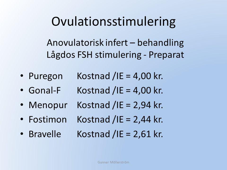 Ovulationsstimulering Puregon Kostnad /IE = 4,00 kr. Gonal-F Kostnad /IE = 4,00 kr. Menopur Kostnad /IE = 2,94 kr. Fostimon Kostnad /IE = 2,44 kr. Bra