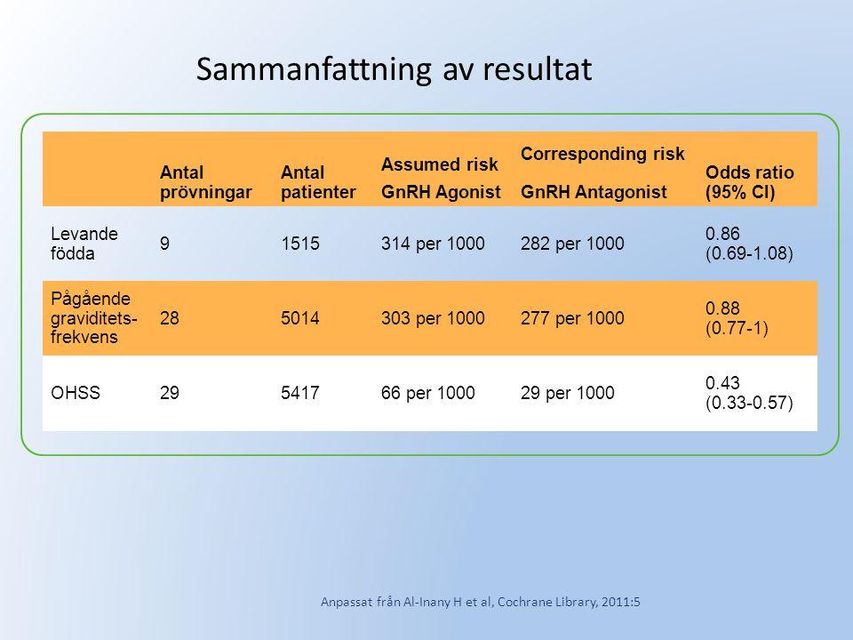 Sammanfattning av resultat Antal prövningar Antal patienter Assumed risk GnRH Agonist Corresponding risk GnRH Antagonist Odds ratio (95% CI) Levande f