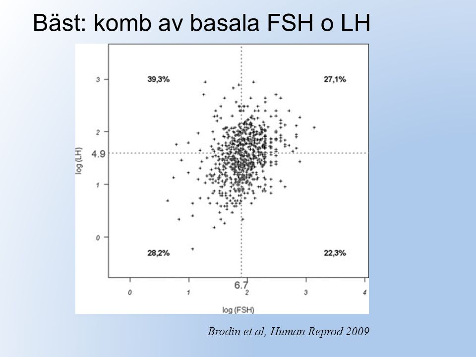 Bäst: komb av basala FSH o LH