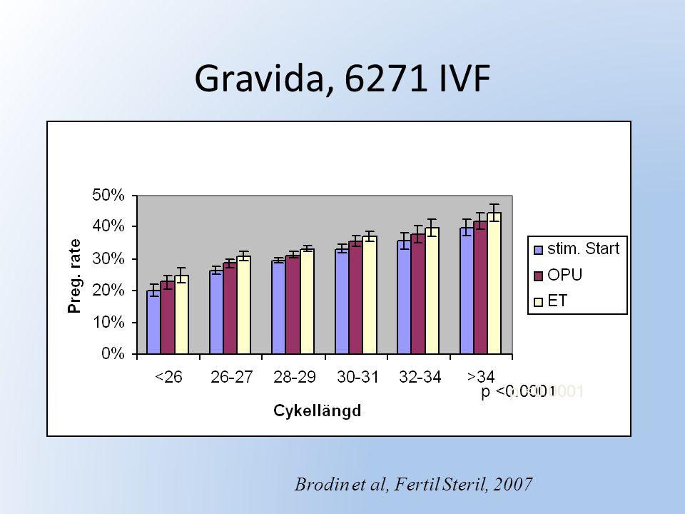 Gravida, 6271 IVF p <0.0001 Brodin et al, Fertil Steril, 2007