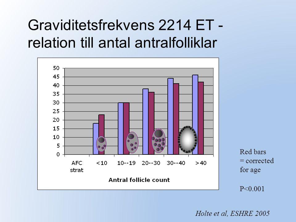Graviditetsfrekvens 2214 ET - relation till antal antralfolliklar Red bars = corrected for age P<0.001 Holte et al, ESHRE 2005