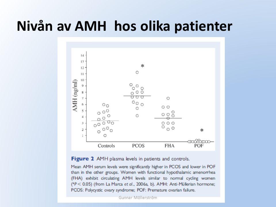 Nivån av AMH hos olika patienter Gunnar Möllerström