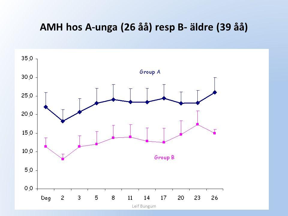 AMH hos A-unga (26 åå) resp B- äldre (39 åå) Pmol/l Leif Bungum
