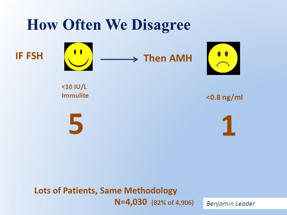 Then AMH IF FSH <10 IU/L Immulite 5 <0.8 ng/ml 1 Lots of Patients, Same Methodology N=4,030 (82% of 4,906) How Often We Disagree Benjamin Leader