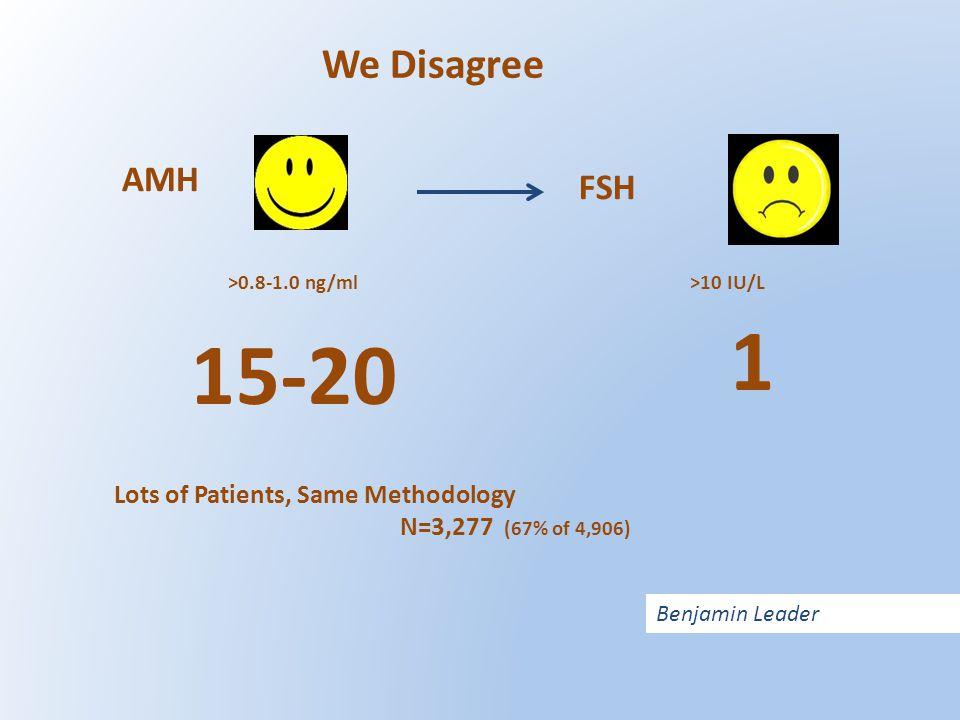 FSH AMH >0.8-1.0 ng/ml 15-20 >10 IU/L 1 Lots of Patients, Same Methodology N=3,277 (67% of 4,906) We Disagree Benjamin Leader