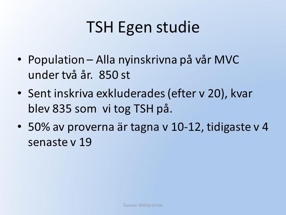 TSH Egen studie Population – Alla nyinskrivna på vår MVC under två år. 850 st Sent inskriva exkluderades (efter v 20), kvar blev 835 som vi tog TSH på