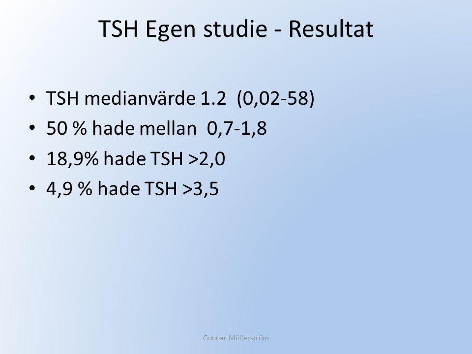 TSH Egen studie - Resultat TSH medianvärde 1.2 (0,02-58) 50 % hade mellan 0,7-1,8 18,9% hade TSH >2,0 4,9 % hade TSH >3,5 Gunnar Möllerström