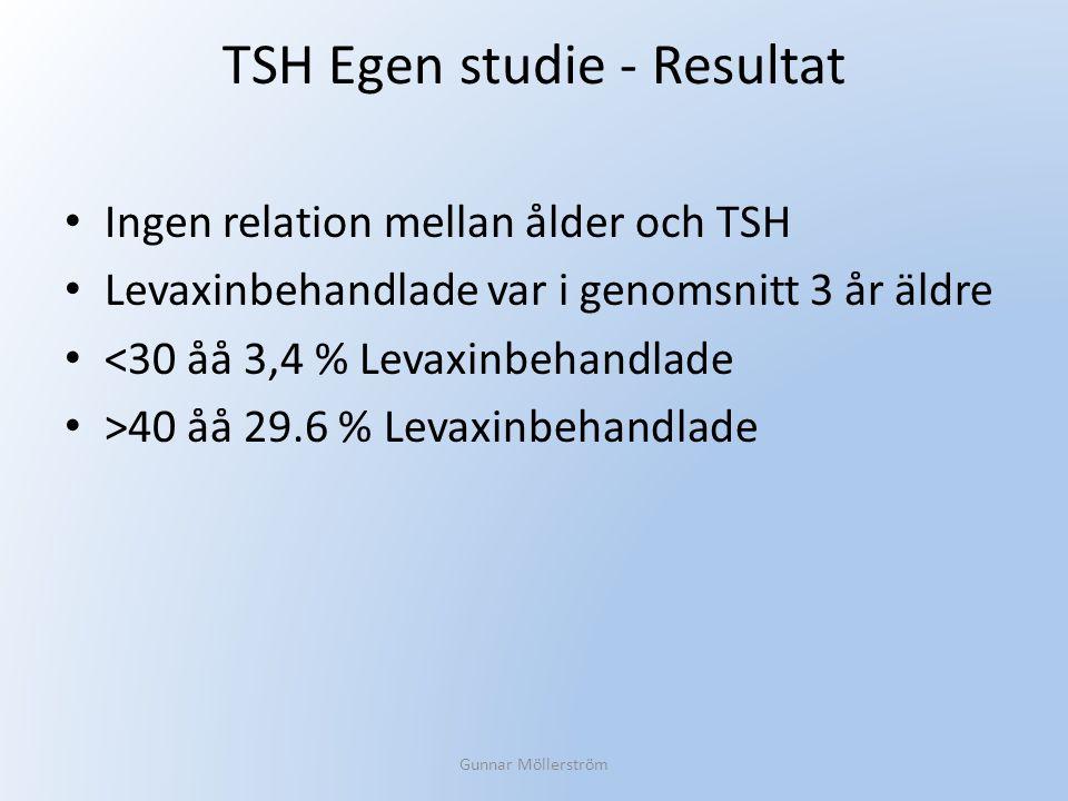 TSH Egen studie - Resultat Ingen relation mellan ålder och TSH Levaxinbehandlade var i genomsnitt 3 år äldre <30 åå 3,4 % Levaxinbehandlade >40 åå 29.