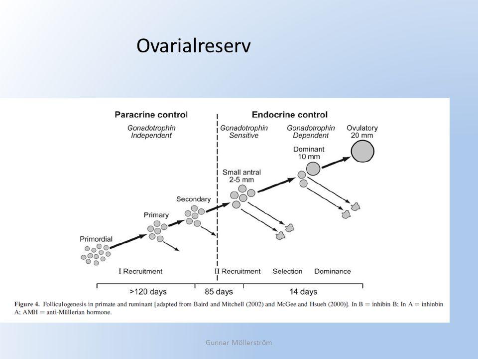 Alltså - ett kontinuerligt spektrum LH/FSH FSH Cykellängd Holte, in Biotechnology of Human Reproduction, 2003 Ovarialreserv AMH