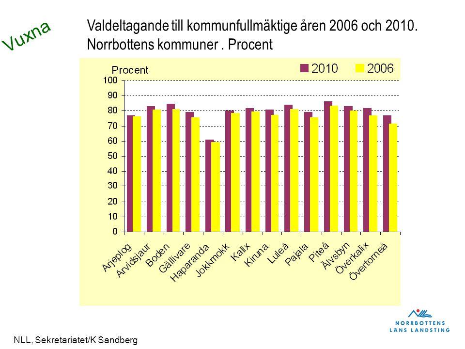 Vuxna NLL, Sekretariatet/K Sandberg Valdeltagande till kommunfullmäktige åren 2006 och 2010. Norrbottens kommuner. Procent