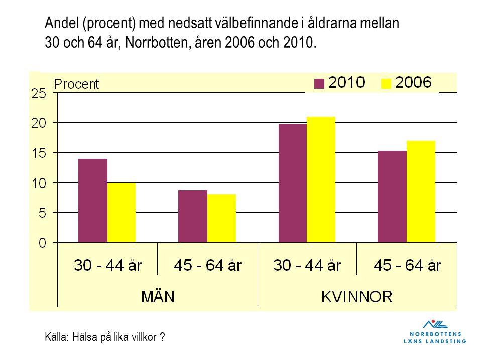Andel (procent) med nedsatt välbefinnande i åldrarna mellan 30 och 64 år, Norrbotten, åren 2006 och 2010. Källa: Hälsa på lika villkor ?