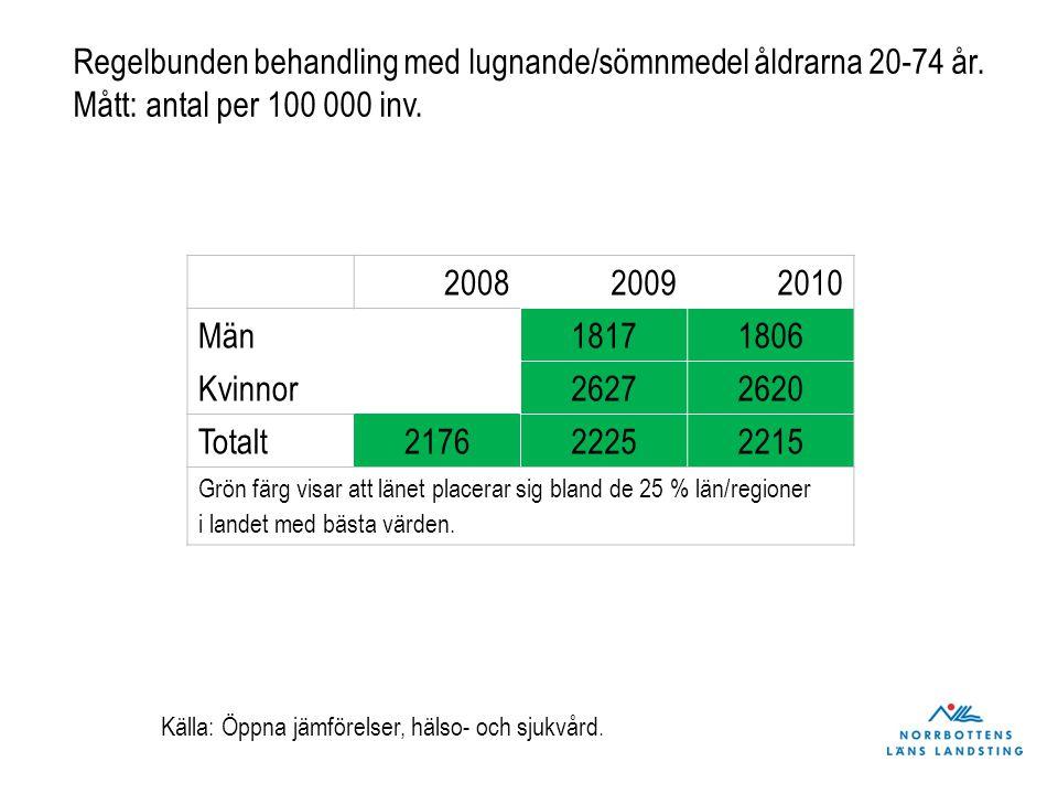 200820092010 Män18171806 Kvinnor26272620 Totalt217622252215 Grön färg visar att länet placerar sig bland de 25 % län/regioner i landet med bästa värde