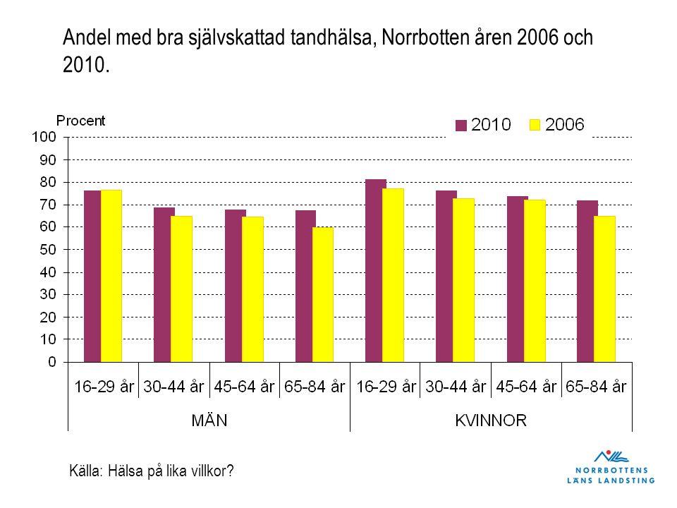 Andel med bra självskattad tandhälsa, Norrbotten åren 2006 och 2010. Källa: Hälsa på lika villkor?