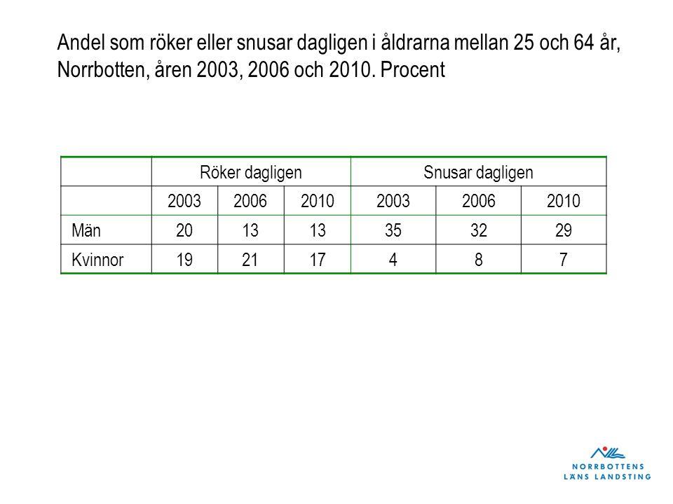 Andel som röker eller snusar dagligen i åldrarna mellan 25 och 64 år, Norrbotten, åren 2003, 2006 och 2010. Procent Röker dagligenSnusar dagligen 2003