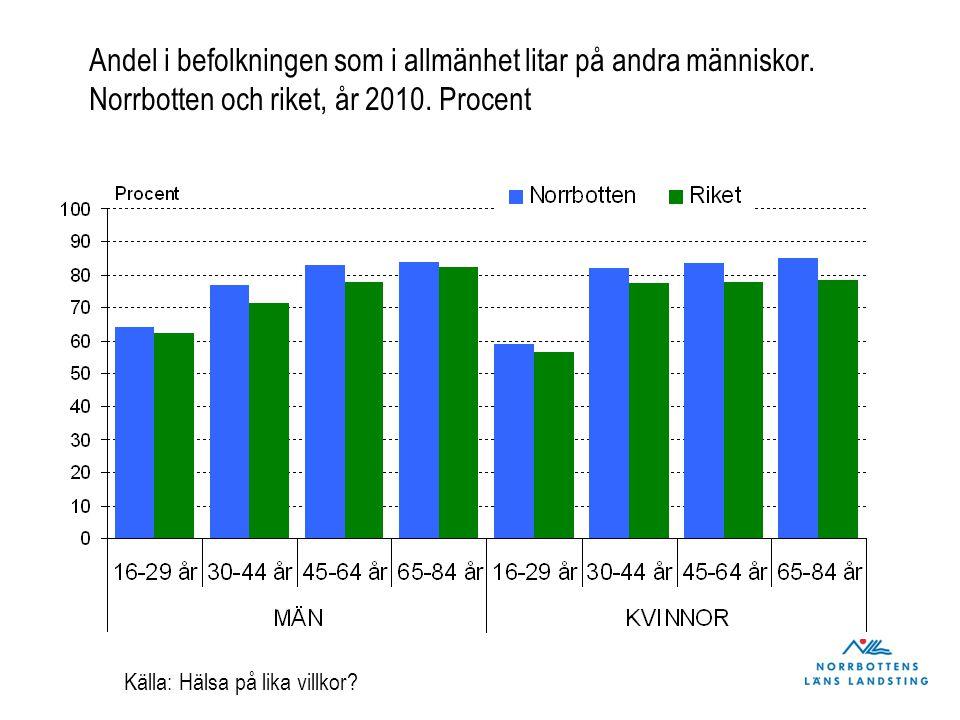 Andel i befolkningen som i allmänhet litar på andra människor. Norrbotten och riket, år 2010. Procent Källa: Hälsa på lika villkor?
