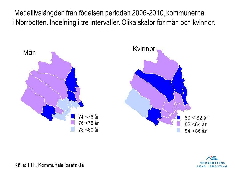 Medellivslängden från födelsen perioden 2006-2010, kommunerna i Norrbotten. Indelning i tre intervaller. Olika skalor för män och kvinnor. Män Kvinnor