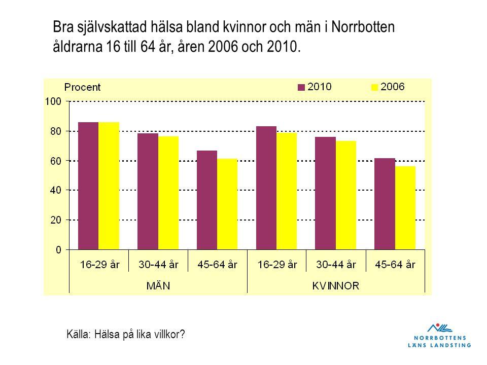Bra självskattad hälsa bland kvinnor och män i Norrbotten åldrarna 16 till 64 år, åren 2006 och 2010. Källa: Hälsa på lika villkor?