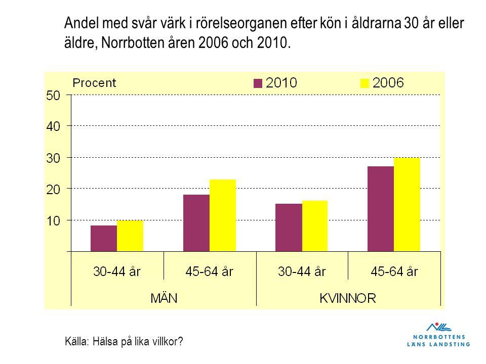Andel med svår värk i rörelseorganen efter kön i åldrarna 30 år eller äldre, Norrbotten åren 2006 och 2010. Källa: Hälsa på lika villkor?