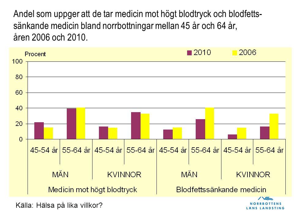 Andel som uppger att de tar medicin mot högt blodtryck och blodfetts- sänkande medicin bland norrbottningar mellan 45 år och 64 år, åren 2006 och 2010.