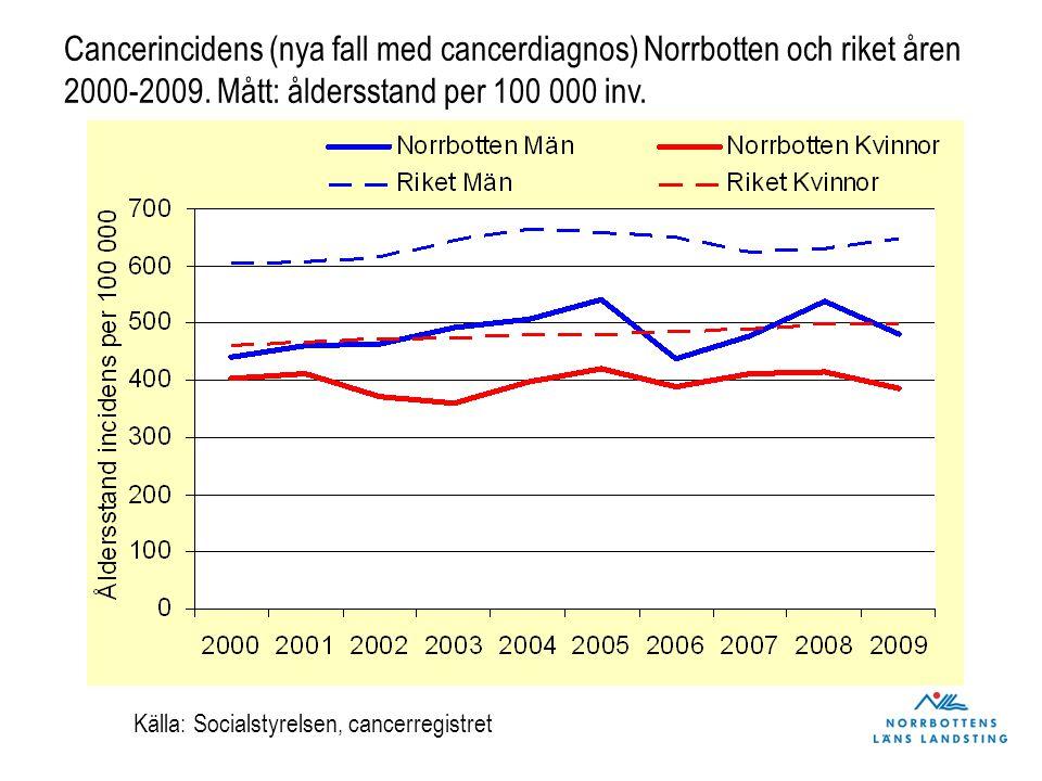 Cancerincidens (nya fall med cancerdiagnos) Norrbotten och riket åren 2000-2009. Mått: åldersstand per 100 000 inv. Källa: Socialstyrelsen, cancerregi