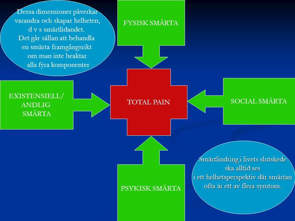 TOTAL PAIN EXISTENSIELL/ ANDLIG SMÄRTA SOCIAL SMÄRTA PSYKISK SMÄRTA FYSISK SMÄRTA Smärtlindring i livets slutskede ska alltid ses i ett helhetsperspek