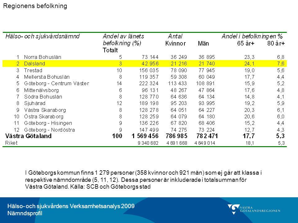 Hälso- och sjukvårdens Verksamhetsanalys 2009 Nämndsprofil Kommentar för HSN 2, Dalsland: Andelen personer, som fick en diagnos som kan klassas som undvikbar slutenvård , har minskat under perioden 2004-2005, 2006-2007, 2008-2009 i Dalsland, liksom i Västra Götaland som helhet.