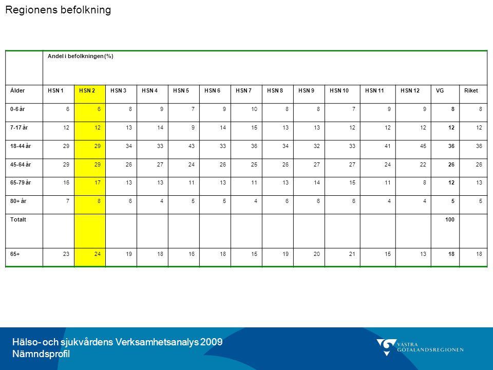 Hälso- och sjukvårdens Verksamhetsanalys 2009 Nämndsprofil Figur A-3.