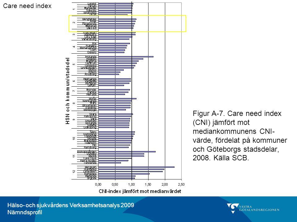 Hälso- och sjukvårdens Verksamhetsanalys 2009 Nämndsprofil Figur F-21.