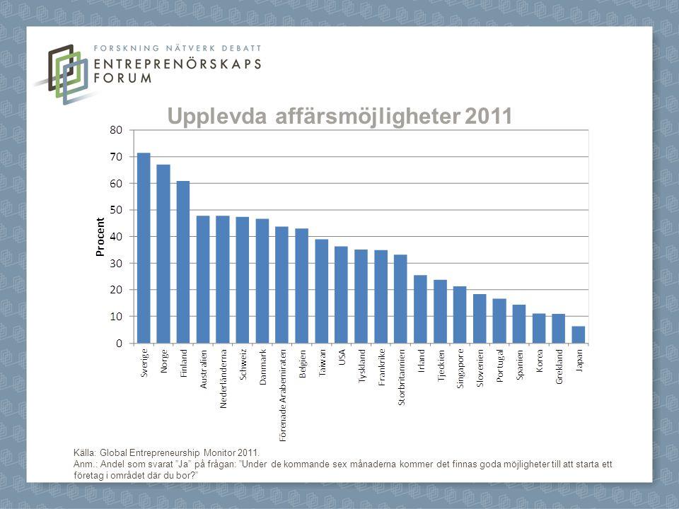 Upplevda affärsmöjligheter 2011 Källa: Global Entrepreneurship Monitor 2011.