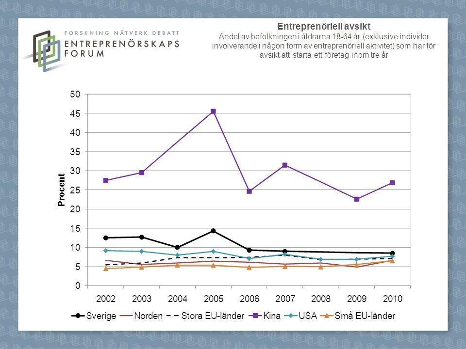 Entreprenöriell avsikt Andel av befolkningen i åldrarna 18-64 år (exklusive individer involverande i någon form av entreprenöriell aktivitet) som har för avsikt att starta ett företag inom tre år