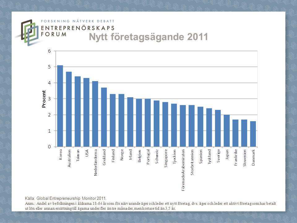 Nytt företagsägande 2011 Källa: Global Entrepreneurship Monitor 2011.