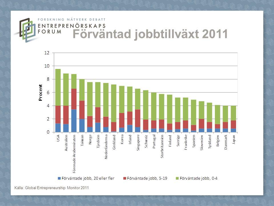 Förväntad jobbtillväxt 2011 Källa: Global Entrepreneurship Monitor 2011.