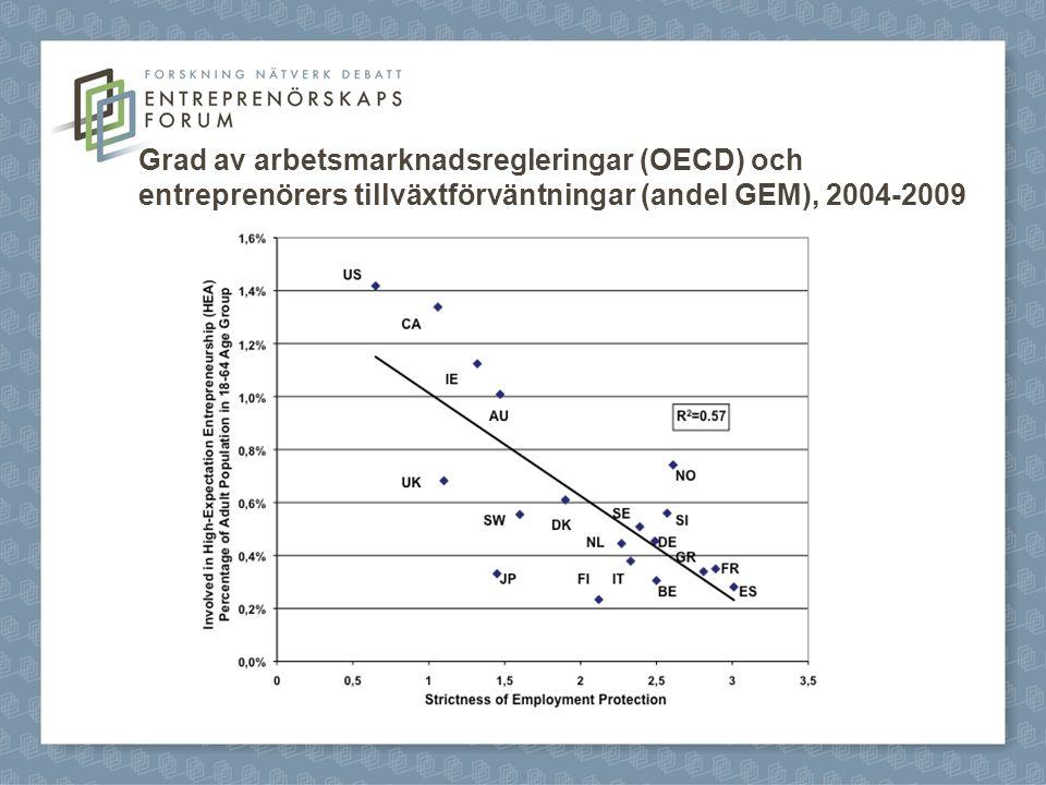 Grad av arbetsmarknadsregleringar (OECD) och entreprenörers tillväxtförväntningar (andel GEM), 2004-2009