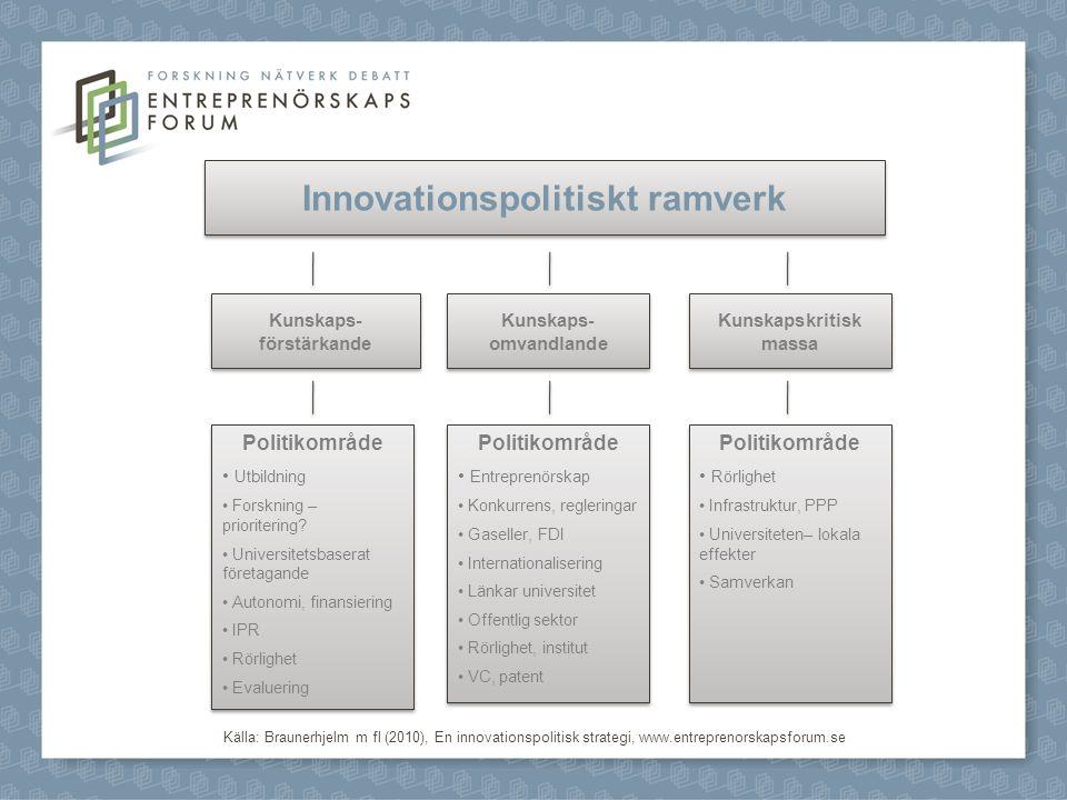 Innovationspolitiskt ramverk Kunskaps- förstärkande Kunskaps- förstärkande Kunskaps- omvandlande Kunskaps- omvandlande Kunskapskritisk massa Politikområde Utbildning Forskning – prioritering.