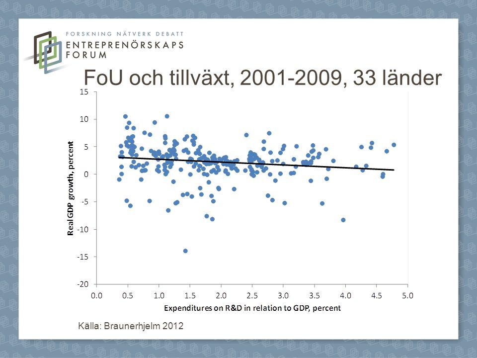 FoU och tillväxt, 2001-2009, 33 länder Källa: Braunerhjelm 2012