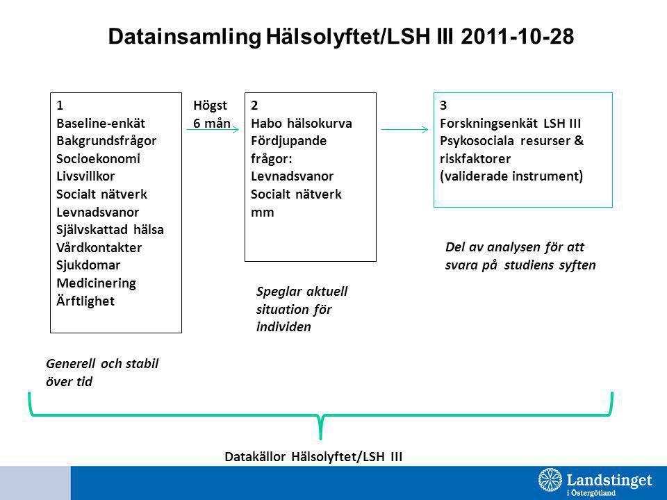 Datainsamling Hälsolyftet/LSH III 2011-10-28 1 Baseline-enkät Bakgrundsfrågor Socioekonomi Livsvillkor Socialt nätverk Levnadsvanor Självskattad hälsa Vårdkontakter Sjukdomar Medicinering Ärftlighet 2 Habo hälsokurva Fördjupande frågor: Levnadsvanor Socialt nätverk mm 3 Forskningsenkät LSH III Psykosociala resurser & riskfaktorer (validerade instrument) Datakällor Hälsolyftet/LSH III Högst 6 mån Speglar aktuell situation för individen Generell och stabil över tid Del av analysen för att svara på studiens syften