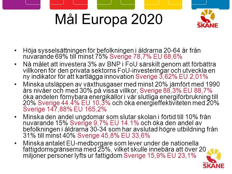 Mål Europa 2020 Höja sysselsättningen för befolkningen i åldrarna 20-64 år från nuvarande 69% till minst 75% Sverige 78,7% EU 68,6% Nå målet att investera 3% av BNP i FoU särskilt genom att förbättra villkoren för den privata sektorns FoU-investeringar och utveckla en ny indikator för att kartlägga innovation Sverige 3,62% EU 2,01% Minska utsläppen av växthusgaser med minst 20% jämfört med 1990 års nivåer och med 30% på vissa villkor, Sverige 88,3% EU 88,7% öka andelen förnybara energikällor i vår slutliga energiförbrukning till 20% Sverige 44.4% EU 10,3% och öka energieffektiviteten med 20% Sverige 147,88% EU 165,2% Minska den andel ungdomar som slutar skolan i förtid till 10% från nuvarande 15% Sverige 9,7% EU 14.1% och öka den andel av befolkningen i åldrarna 30-34 som har avslutad högre utbildning från 31% till minst 40% Sverige 45,8% EU 33,6% Minska antalet EU-medborgare som lever under de nationella fattigdomsgränserna med 25%, vilket skulle innebära att över 20 miljoner personer lyfts ur fattigdom Sverige 15,9% EU 23,1%